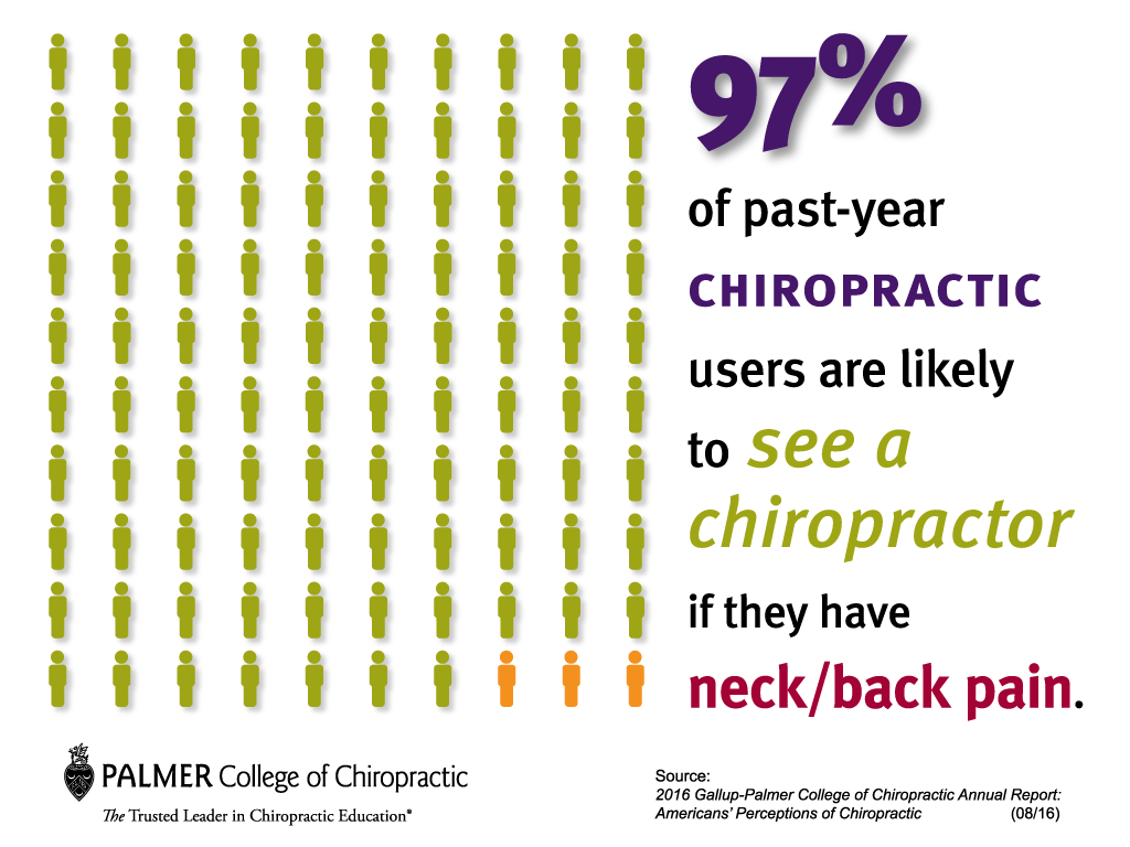 97 percent Chiropractic Approval