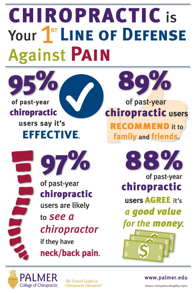 Chiropractic is the first line of defense