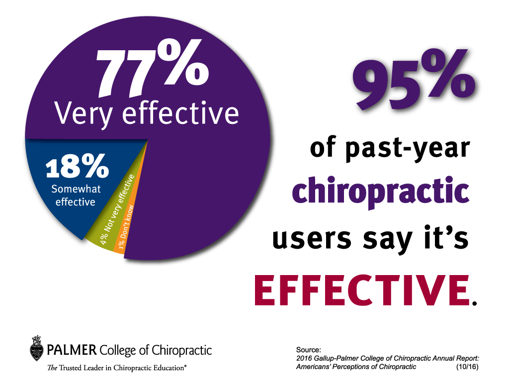 Chiropractic is Effective